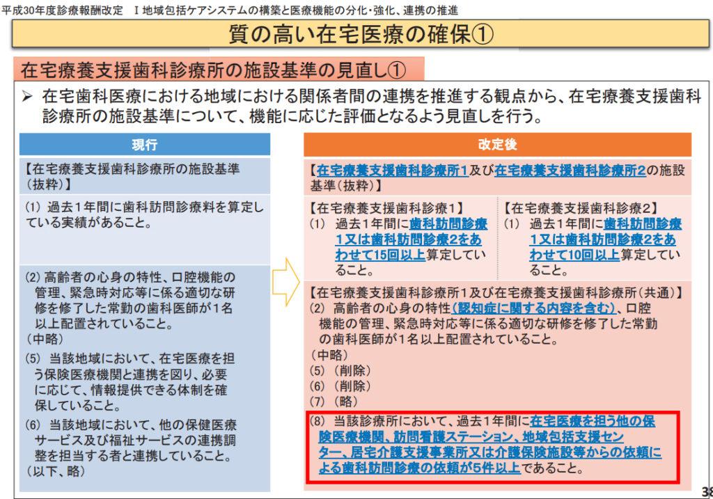 平成30年診療報酬改定 歯援診