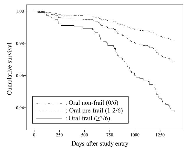 オーラルフレイルと生存曲線